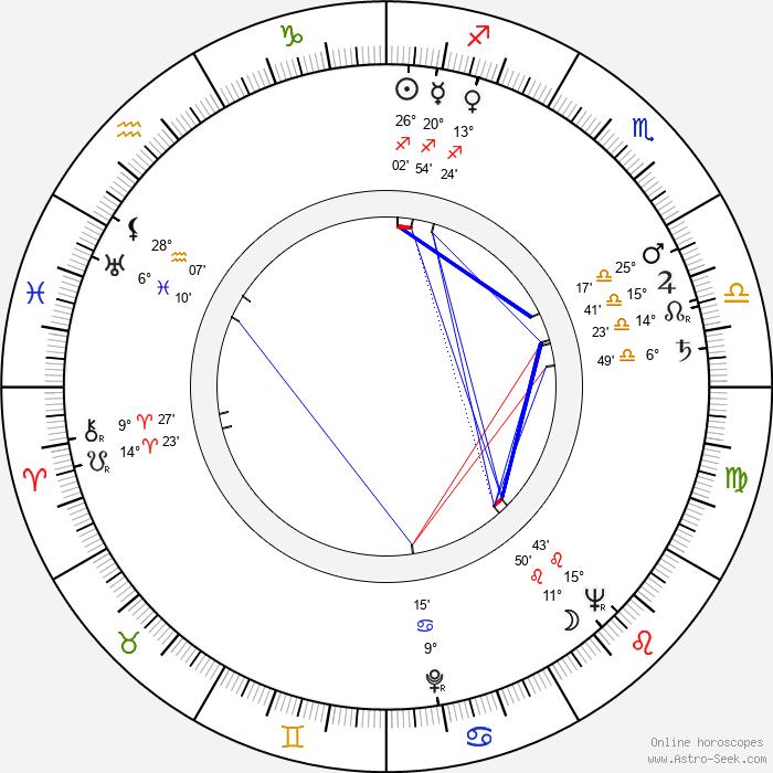 Stanislav Fišer - Birth horoscope chart