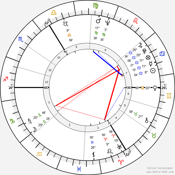 Stanislav Grof - Birth horoscope chart