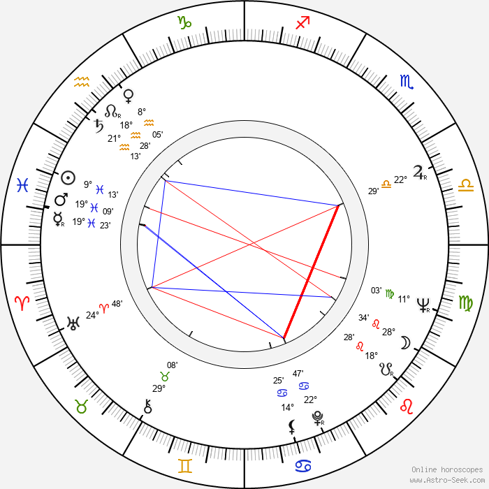 Stanislav Junek - Birth horoscope chart