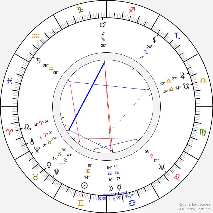 Stanislav Kostka Neumann - Birth horoscope chart