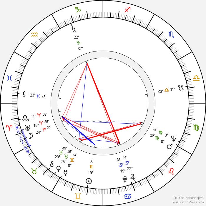 Stanislav Litera - Birth horoscope chart