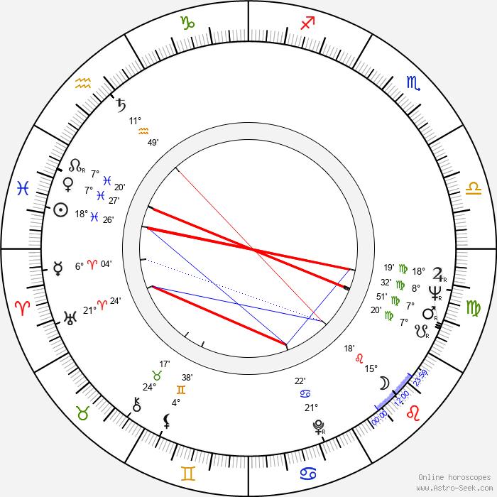 Stanislav Milota - Birth horoscope chart