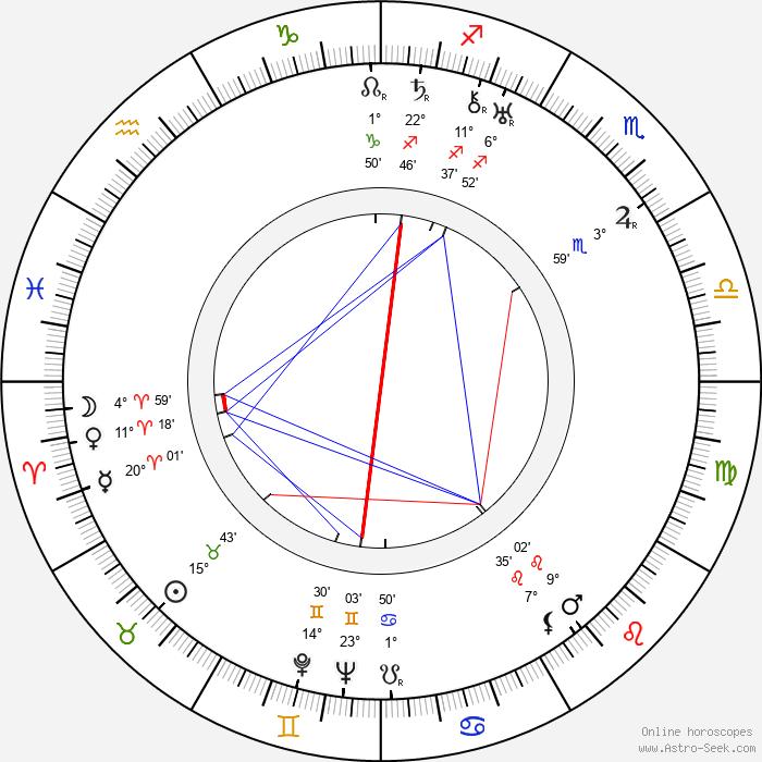 Stanislav Sedláček - Birth horoscope chart