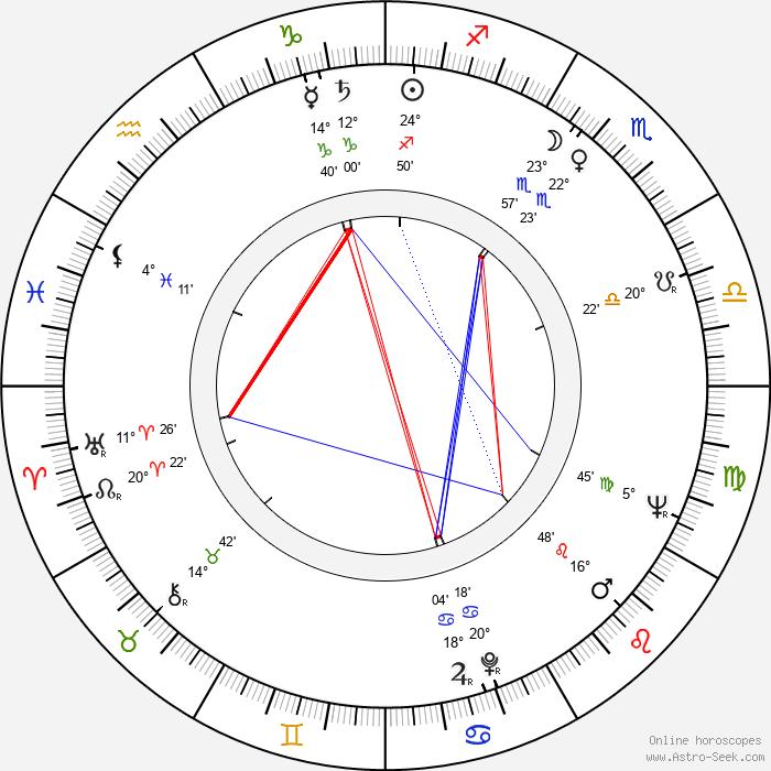 Stanislav Strnad - Birth horoscope chart