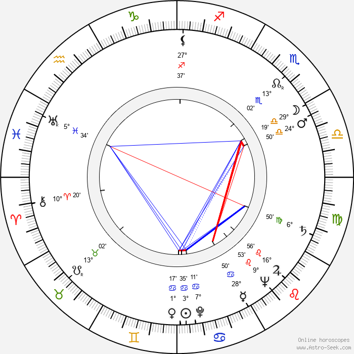 Stanislav Vyskočil - Birth horoscope chart