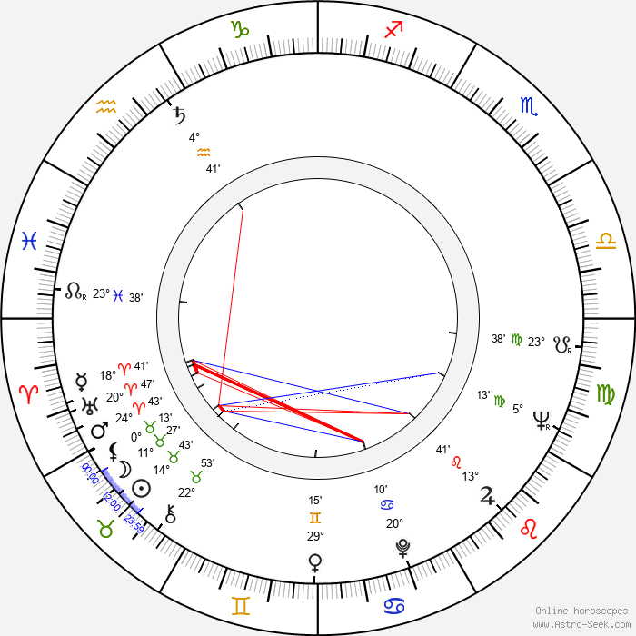 Stanislav Zindulka - Birth horoscope chart