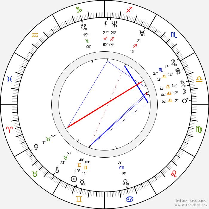 Stanislava Ďurdíková - Birth horoscope chart