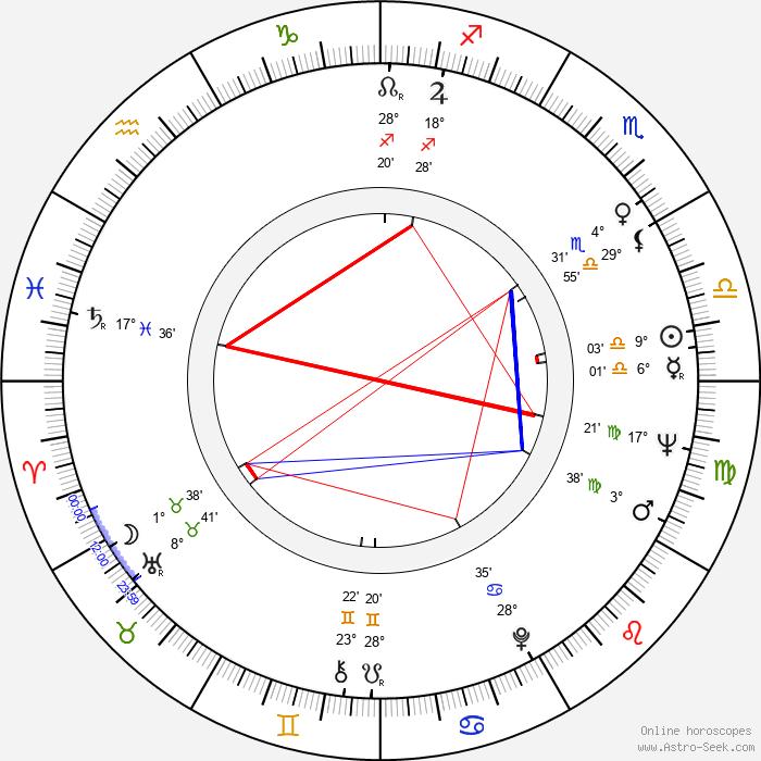 Stanislaw Brejdygant - Birth horoscope chart