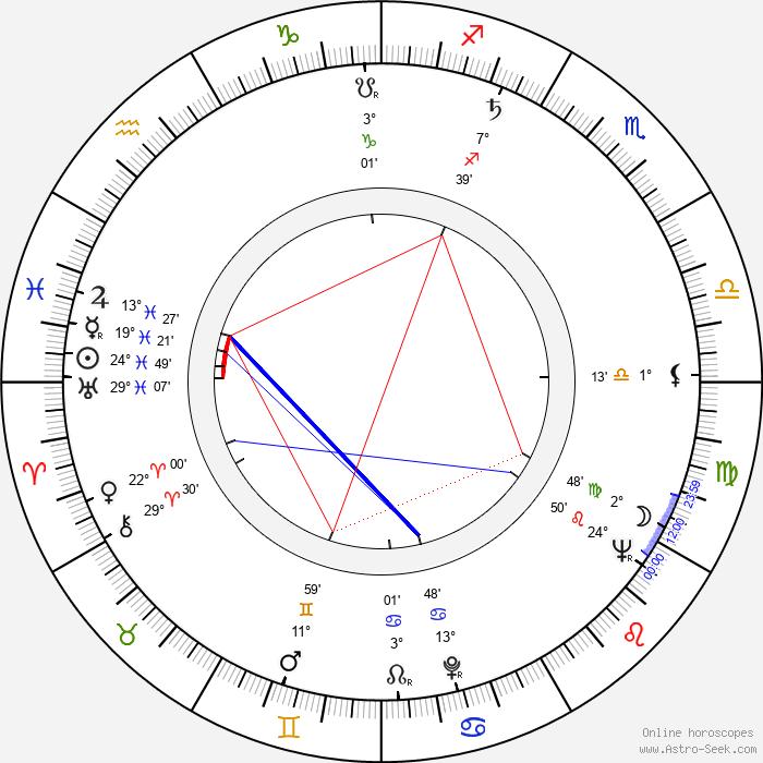 Stanislaw Dülz - Birth horoscope chart