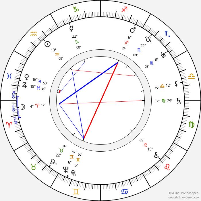 Stanislaw Grolicki - Birth horoscope chart