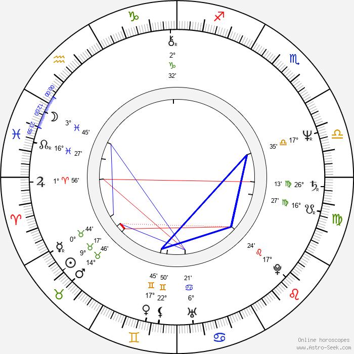 Stanislaw Kedzia - Birth horoscope chart