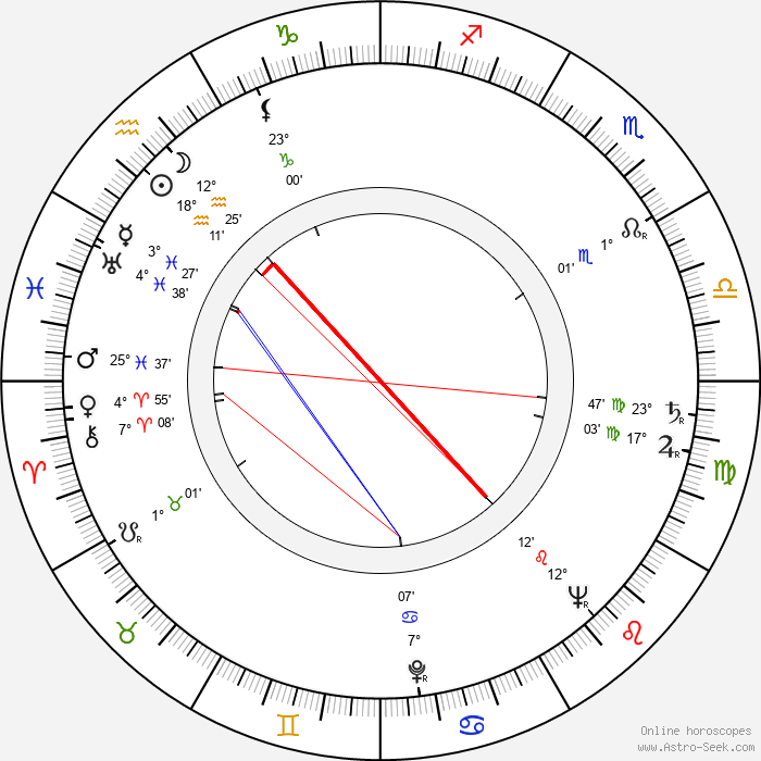 Stanislaw Lenartowicz - Birth horoscope chart