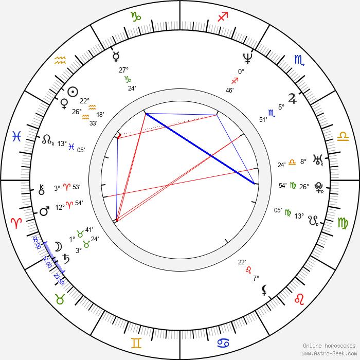 Stanislaw Maderek - Birth horoscope chart