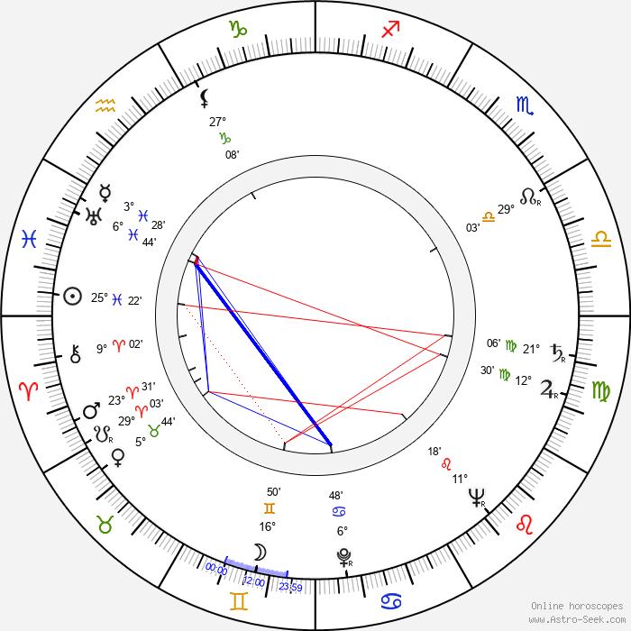 Stanislaw Marian Kaminski - Birth horoscope chart