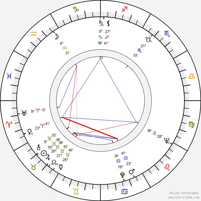 Stanislaw Mikulski - Birth horoscope chart