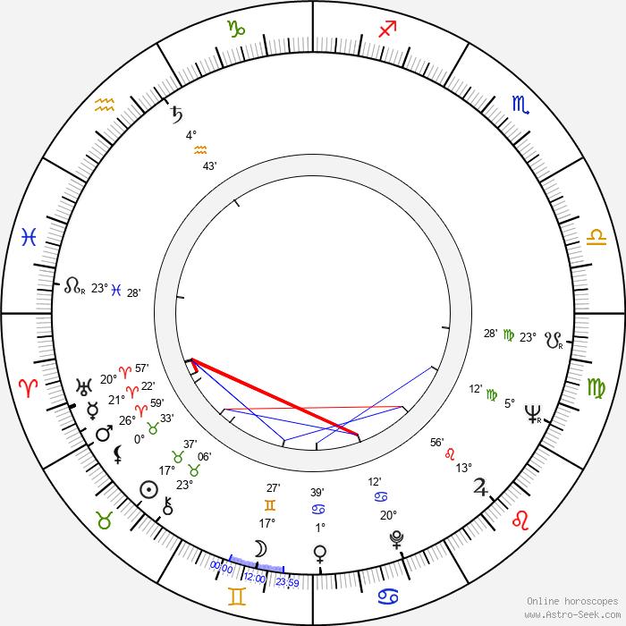 Stanislaw Niwinski - Birth horoscope chart