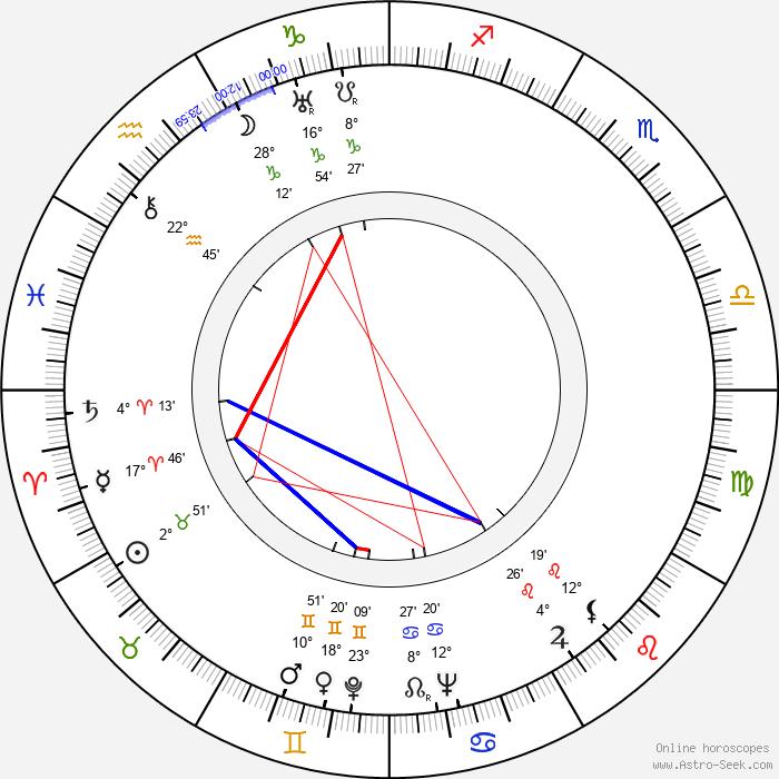 Stanislawa Angel-Engelówna - Birth horoscope chart