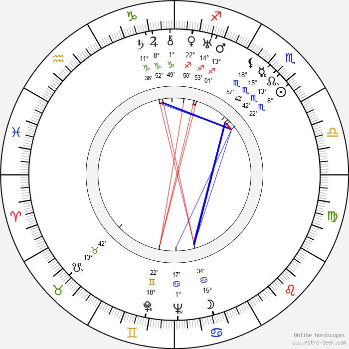 Stanislawa Przybyszewska - Birth horoscope chart