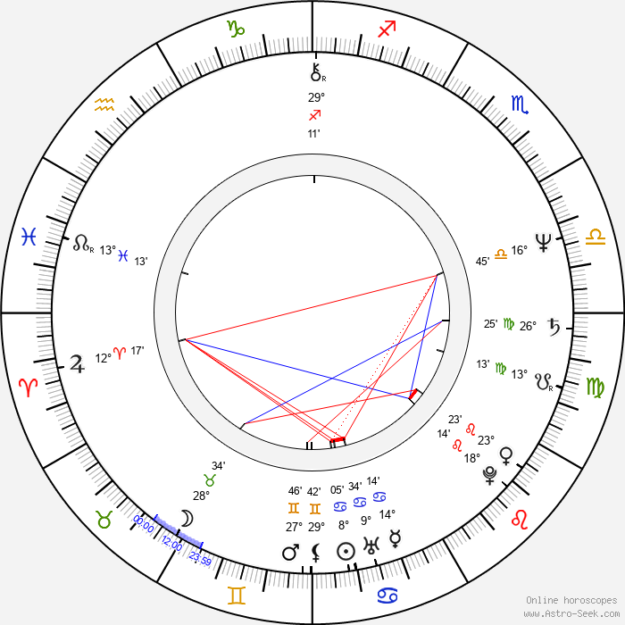 Stanley Clarke - Birth horoscope chart