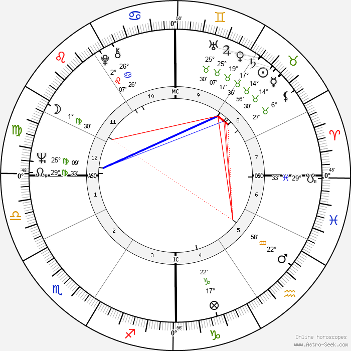 Stanley Cowell - Birth horoscope chart