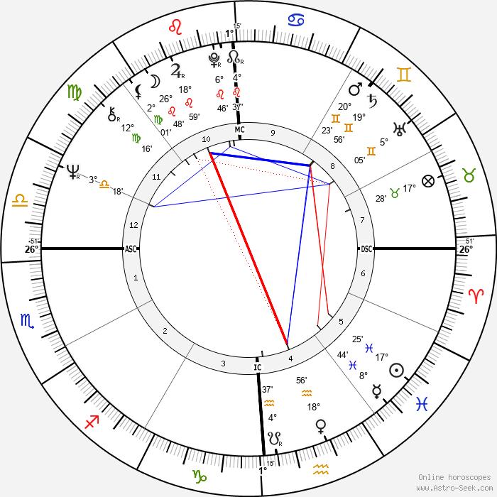 Stanley Schmidt - Birth horoscope chart