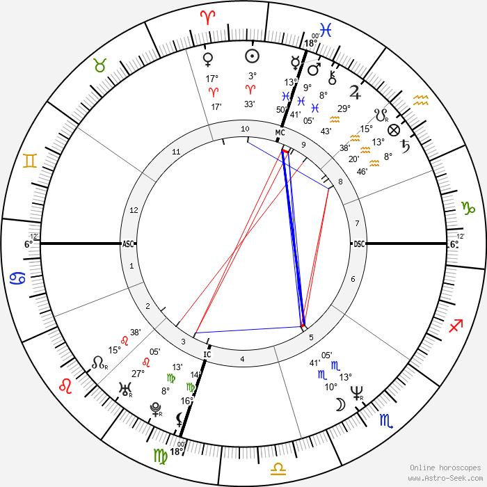 Star Jones - Birth horoscope chart