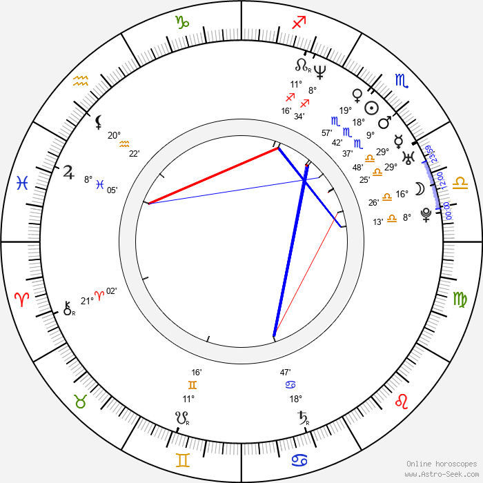 Static Major - Birth horoscope chart