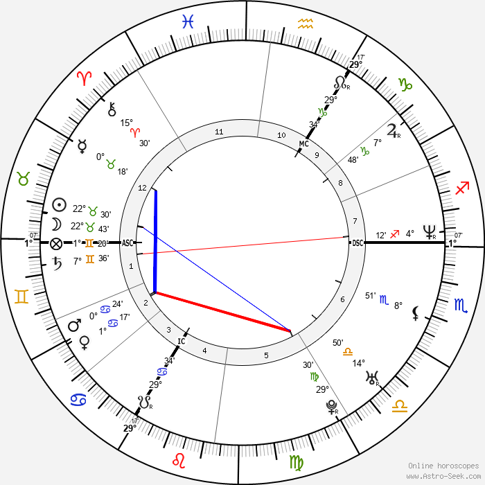 Stefaan Maene - Birth horoscope chart