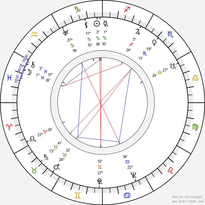 Štefan Adamec - Birth horoscope chart