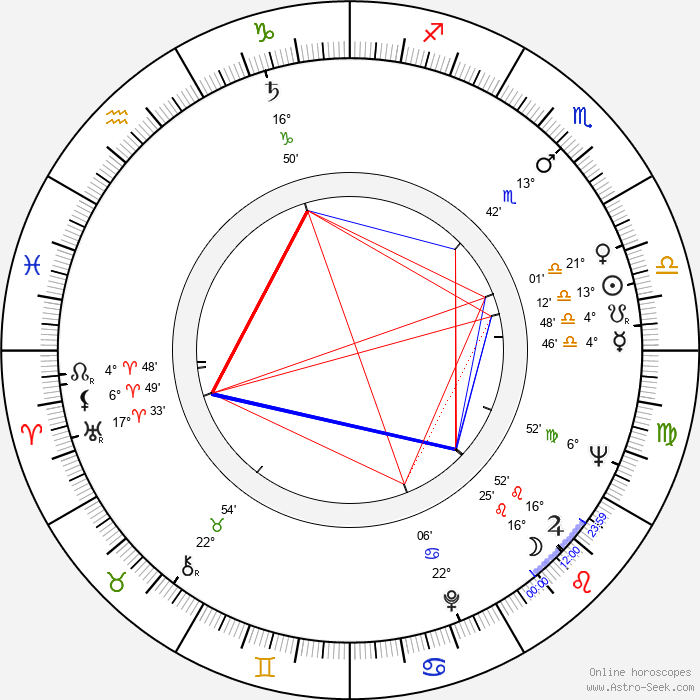 Štefan Babjak Sr. - Birth horoscope chart