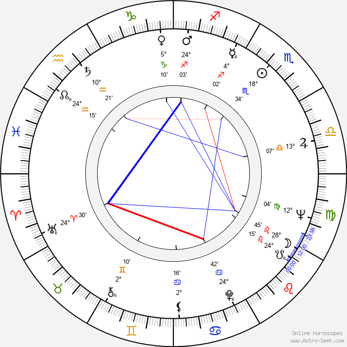 Stefan Banica - Birth horoscope chart
