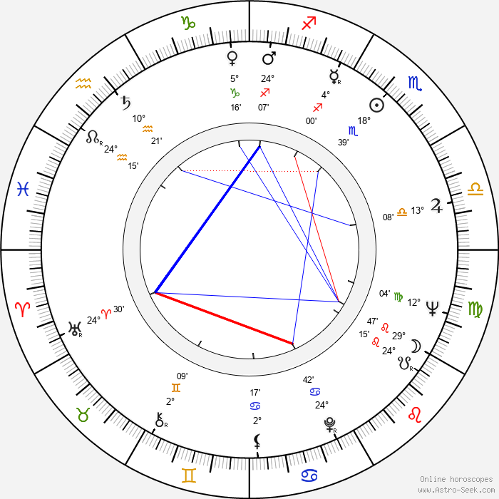 Stefan Banica - Birth horoscope chart