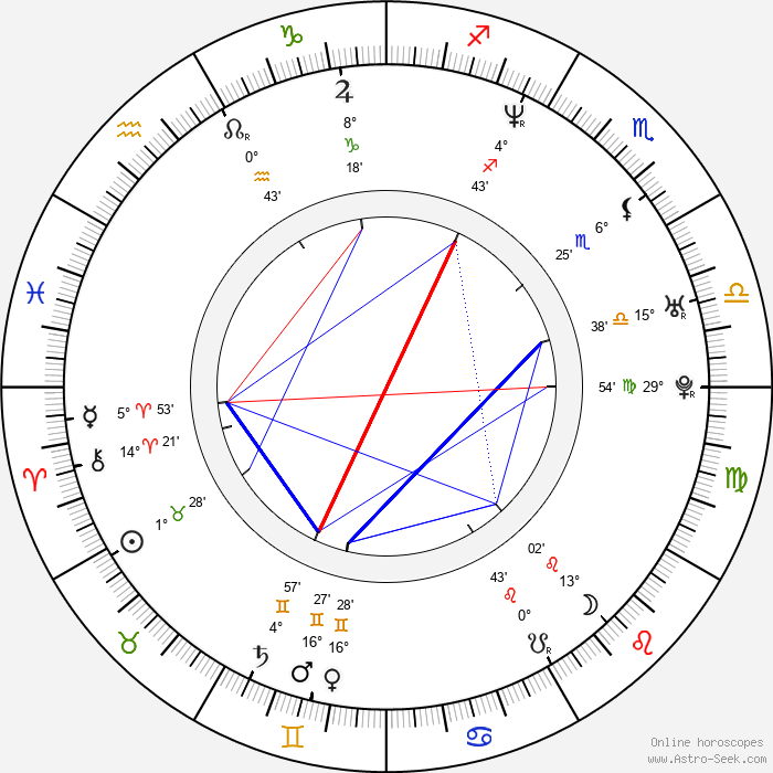Stefan Brogren - Birth horoscope chart