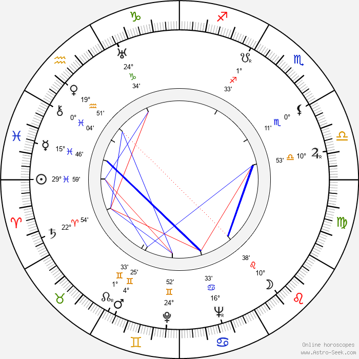 Stefan Ciubotarasu - Birth horoscope chart