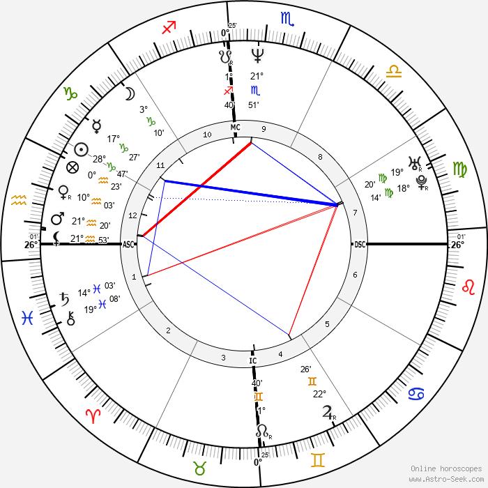 Stefan Edberg - Birth horoscope chart