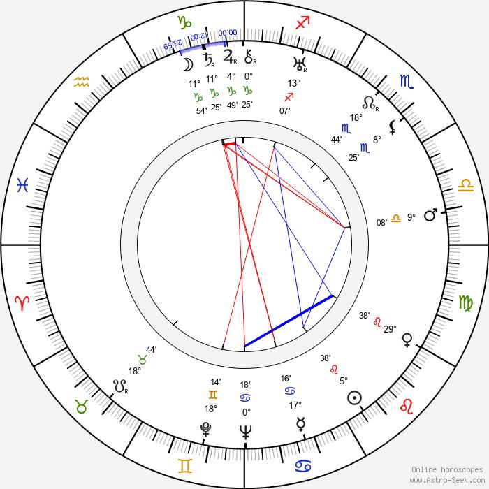 Stefan Hnydzinski - Birth horoscope chart