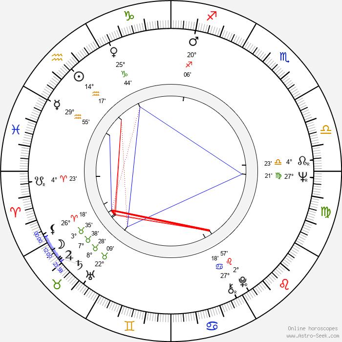 Stefan Iordache - Birth horoscope chart