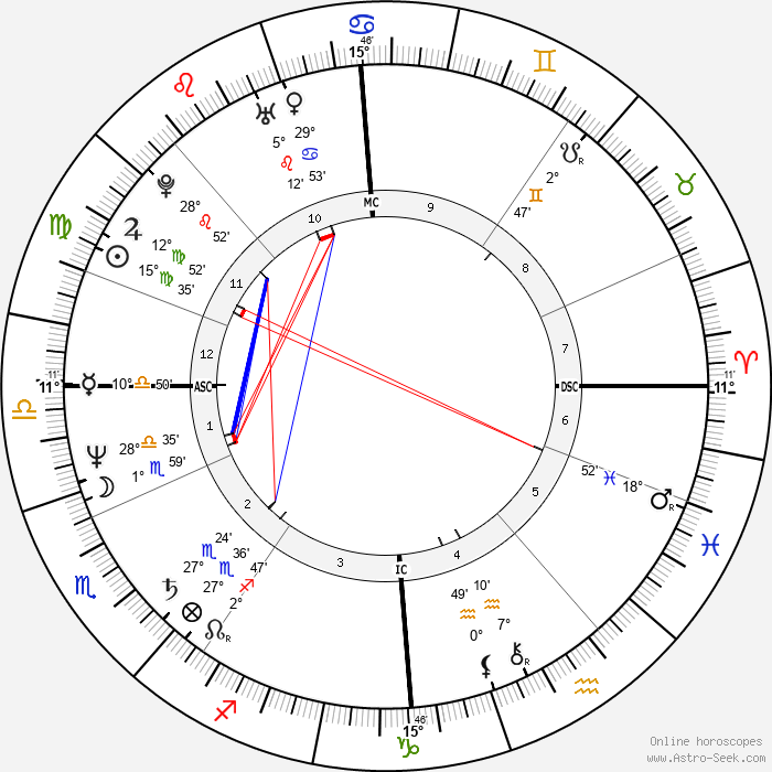 Stefan Johansson - Birth horoscope chart