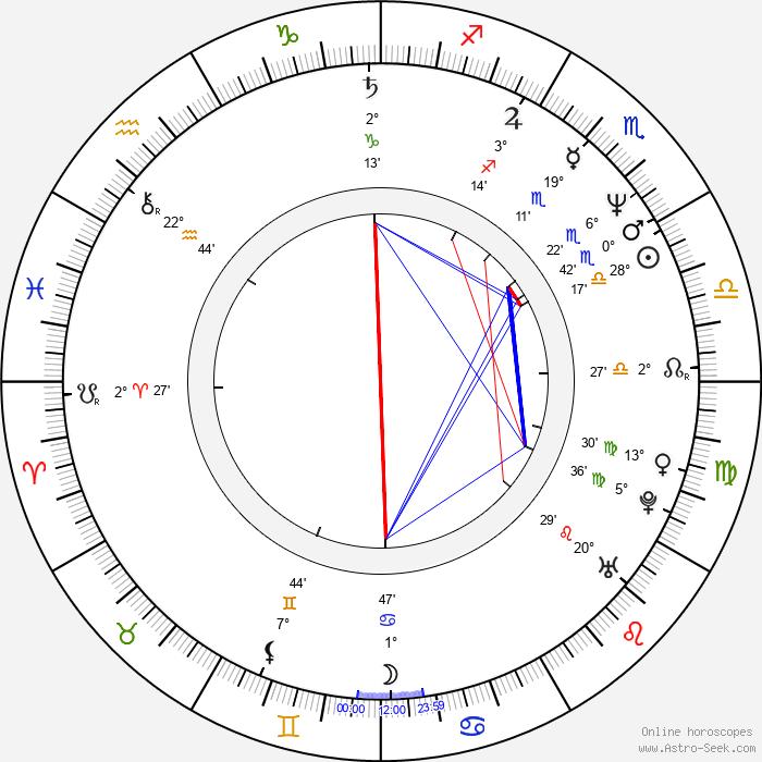 Stefan Kurt - Birth horoscope chart