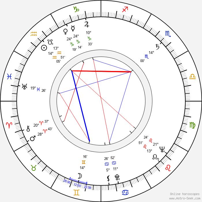 Ștefan Mihăilescu-Brăila - Birth horoscope chart