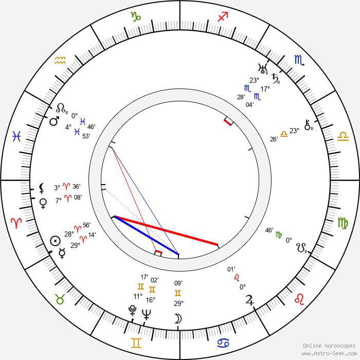Stefan Savov - Birth horoscope chart