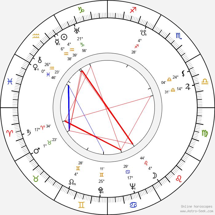Stefan Themerson - Birth horoscope chart