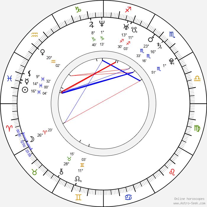 Štefan Titka - Birth horoscope chart