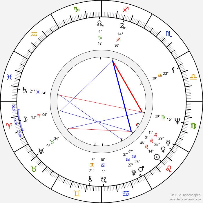 Stefan Tsanev - Birth horoscope chart