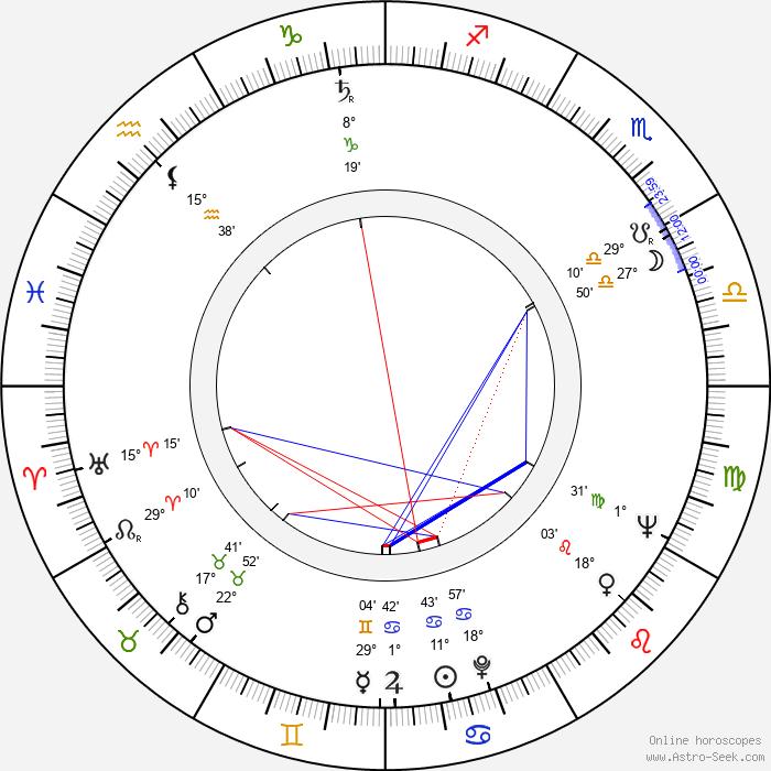 Štefan Uher - Birth horoscope chart