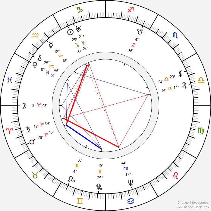 Štefan Winkler - Birth horoscope chart