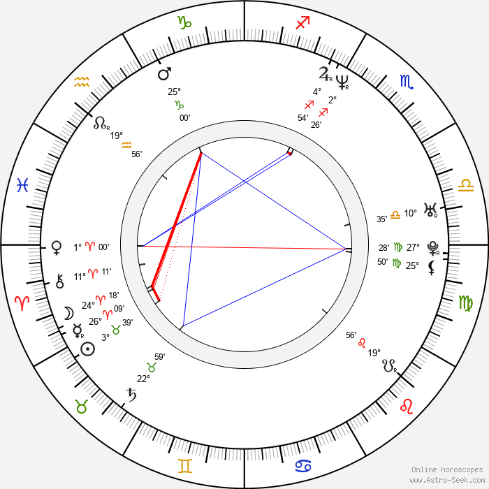 Stefania Rocca - Birth horoscope chart