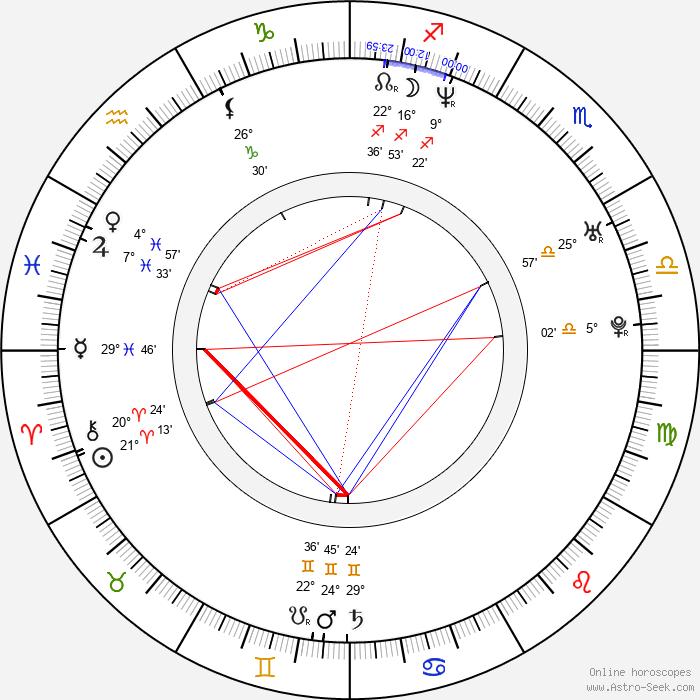 Stefanie Stappenbeck - Birth horoscope chart