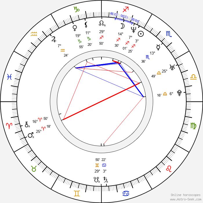 Stefanie von Pfetten - Birth horoscope chart