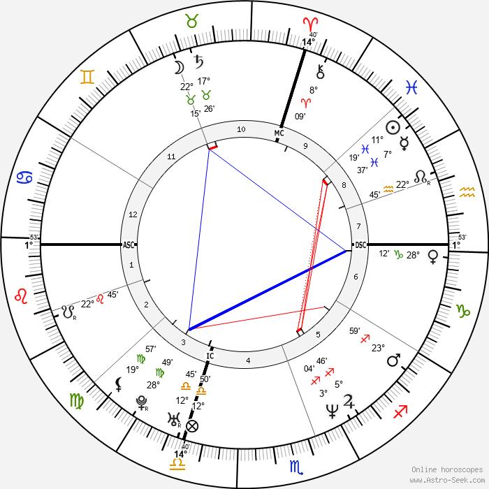 Stefano Accorsi - Birth horoscope chart